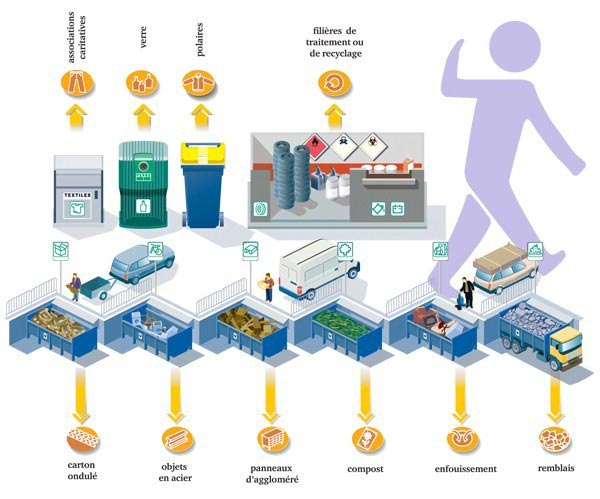 La transformation des déchets en énergie représente un gisement inépuisable
